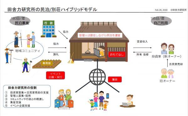 民泊・別荘ハイブリッドモデル
